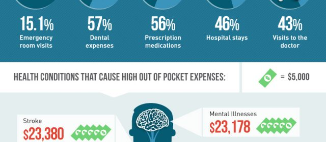 Medical Debt in the U.S. Infographic